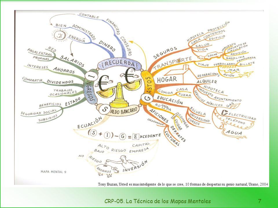 Mapa mental de nuestros ingresos y gastos