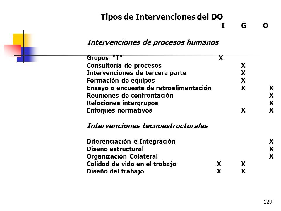 Tipos de Intervenciones del DO I G O