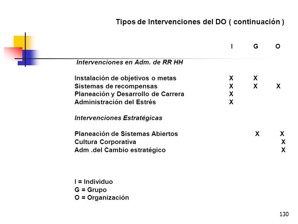 Tipos de Intervenciones del DO ( continuación )