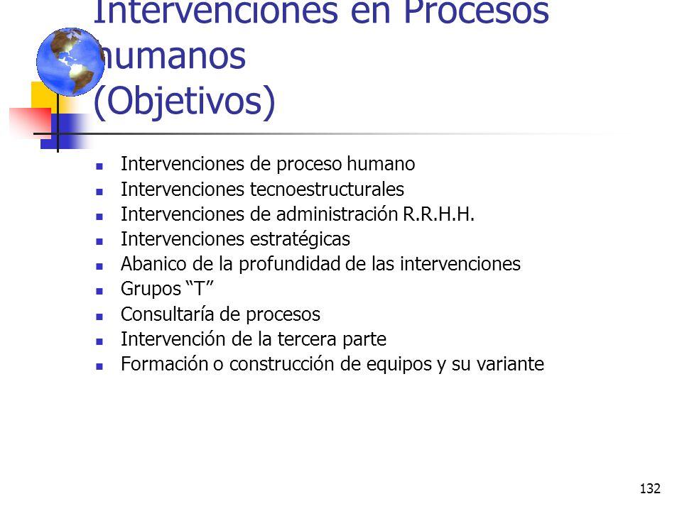 Intervenciones en Procesos humanos (Objetivos)