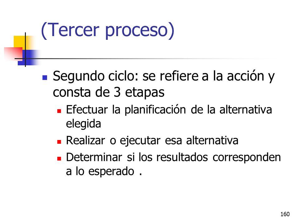 (Tercer proceso) Segundo ciclo: se refiere a la acción y consta de 3 etapas. Efectuar la planificación de la alternativa elegida.