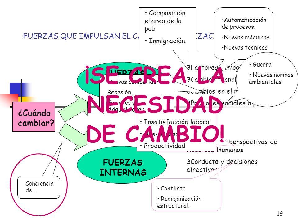 FUERZAS QUE IMPULSAN EL CAMBIO ORGANIZACIONAL
