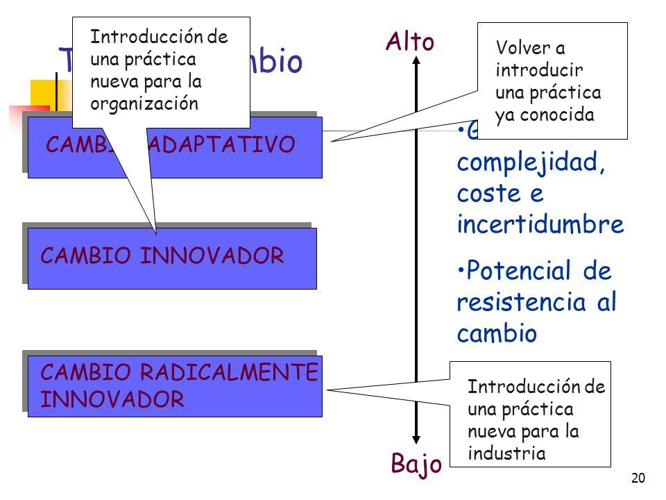 Tipos de cambio Alto Grado de complejidad, coste e incertidumbre