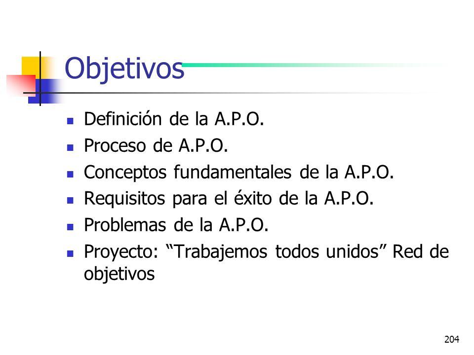 Objetivos Definición de la A.P.O. Proceso de A.P.O.