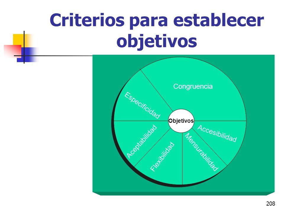 Criterios para establecer objetivos