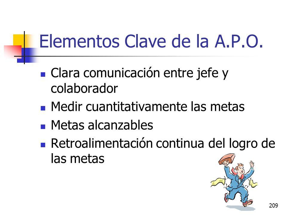 Elementos Clave de la A.P.O.