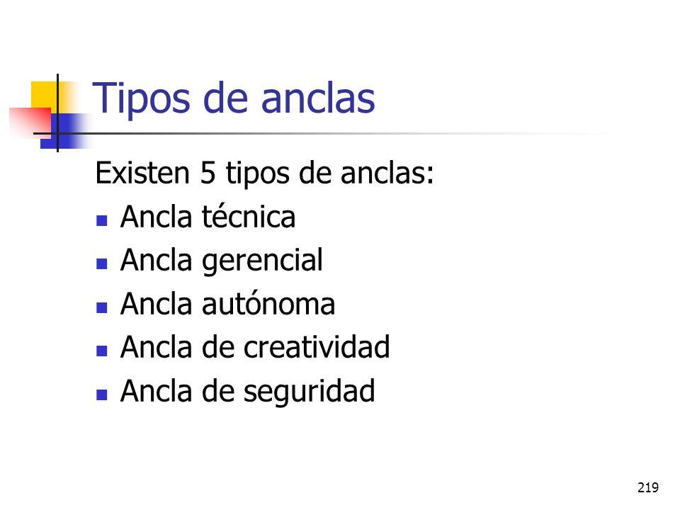 Tipos de anclas Existen 5 tipos de anclas: Ancla técnica