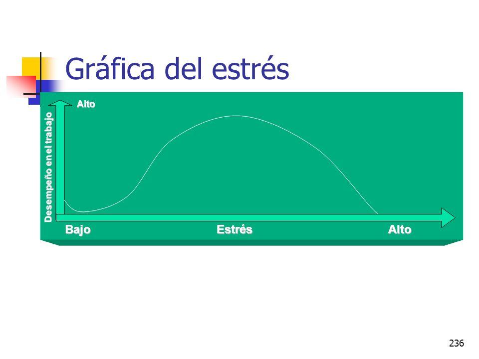 Gráfica del estrés Alto Desempeño en el trabajo Bajo Estrés Alto