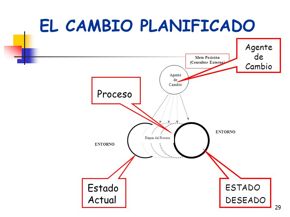 EL CAMBIO PLANIFICADO Proceso Estado Actual Agente de Cambio ESTADO