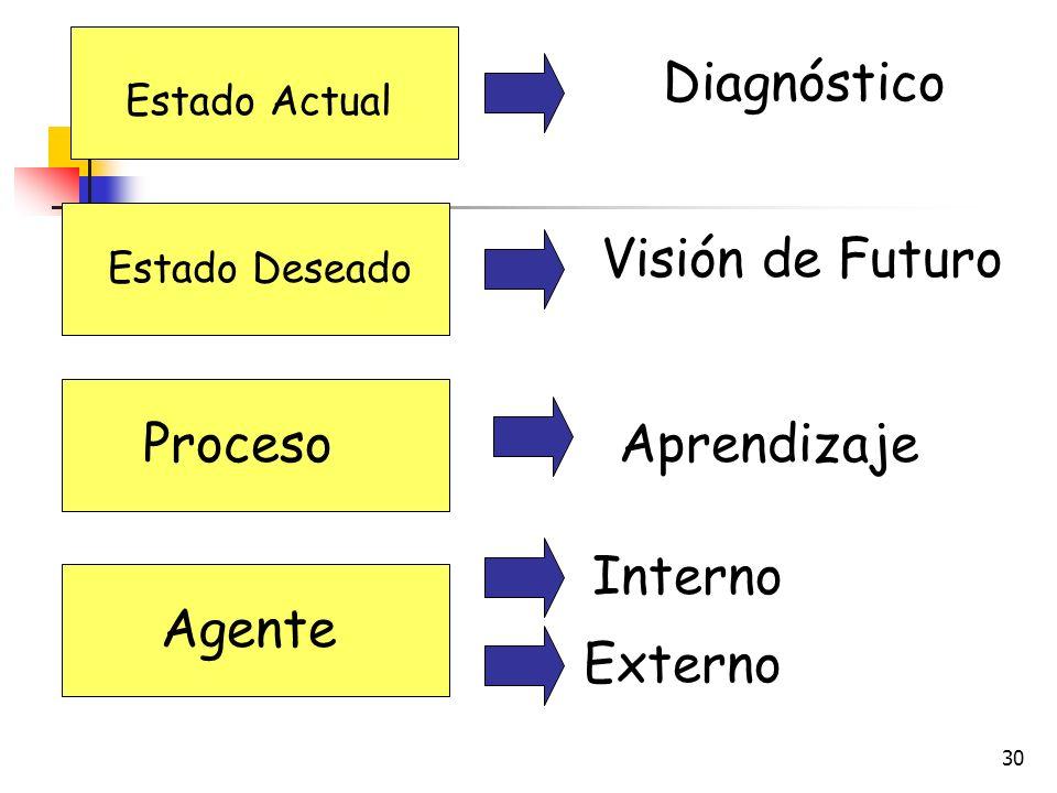 Diagnóstico Visión de Futuro Proceso Aprendizaje Interno Agente