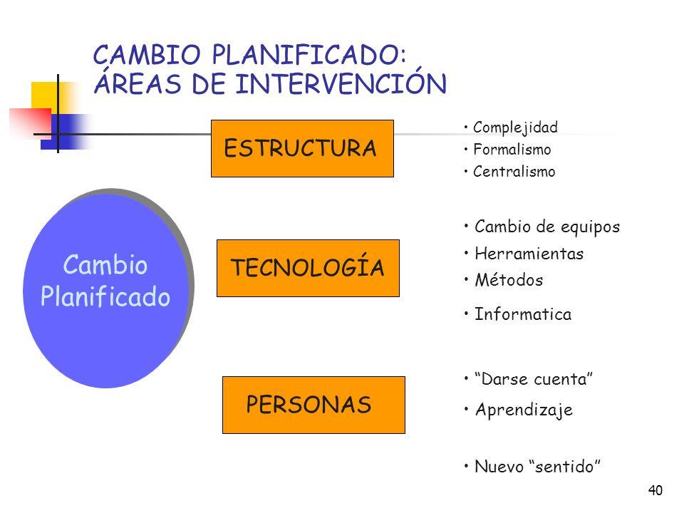 CAMBIO PLANIFICADO: ÁREAS DE INTERVENCIÓN