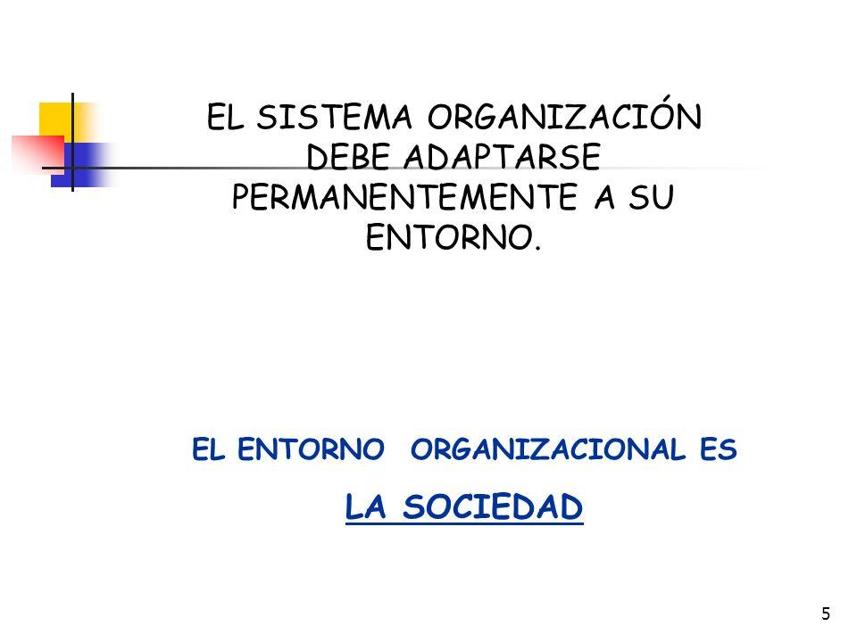EL ENTORNO ORGANIZACIONAL ES