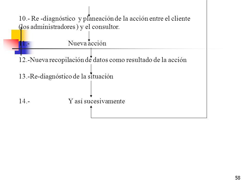10.- Re -diagnóstico y planeación de la acción entre el cliente