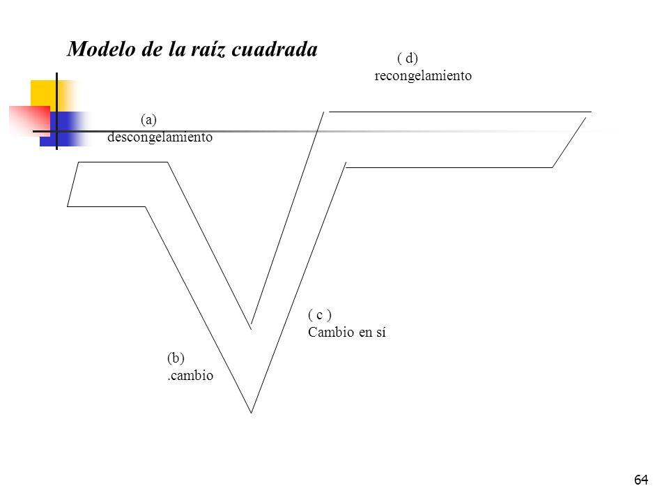 Modelo de la raíz cuadrada