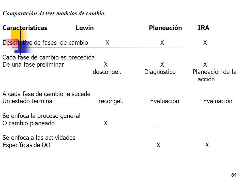 Comparación de tres modelos de cambio.