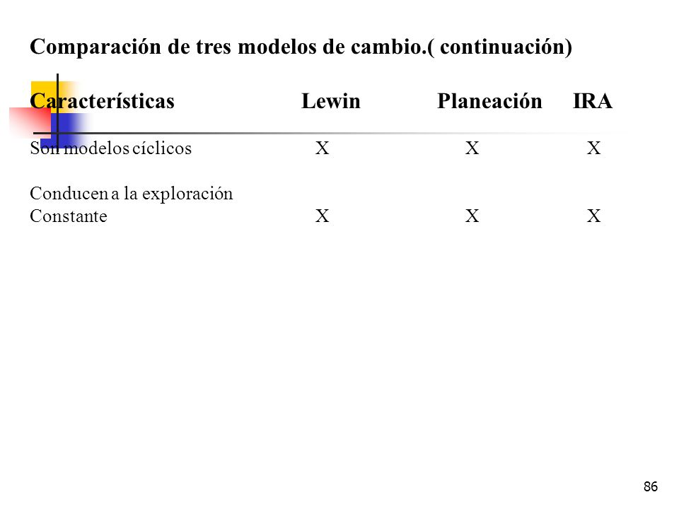 Comparación de tres modelos de cambio.( continuación)