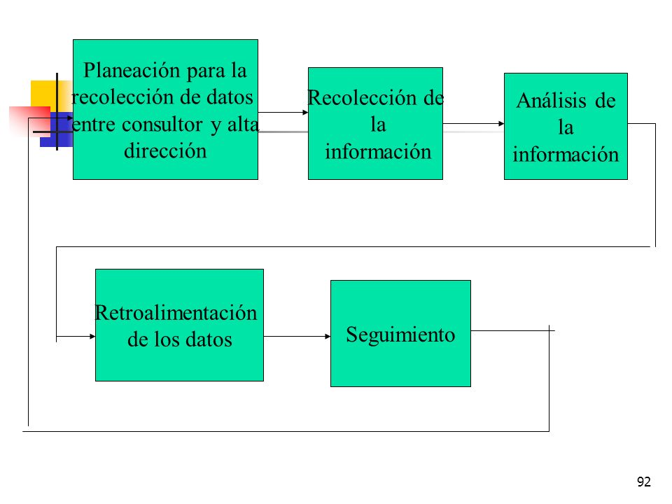 Planeación para la recolección. de datos entre. consultor y alta. dirección. Planeación para la.