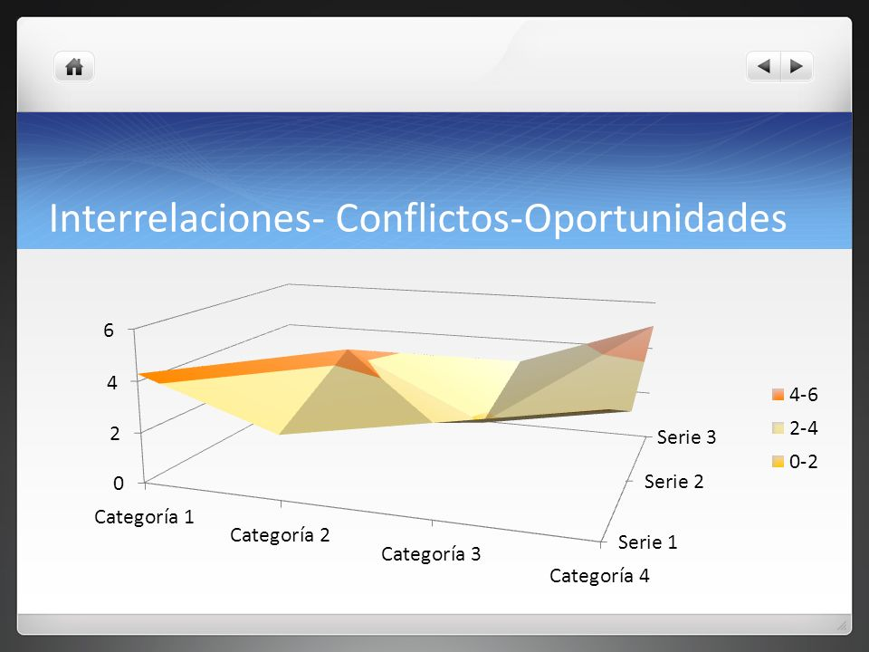 Interrelaciones- Conflictos-Oportunidades