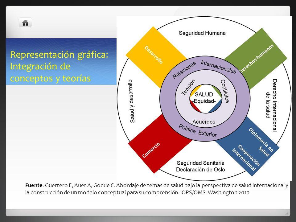 Representación gráfica: Integración de conceptos y teorías