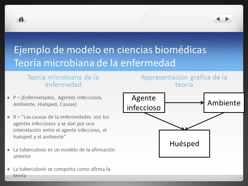 Ejemplo de modelo en ciencias biomédicas Teoría microbiana de la enfermedad