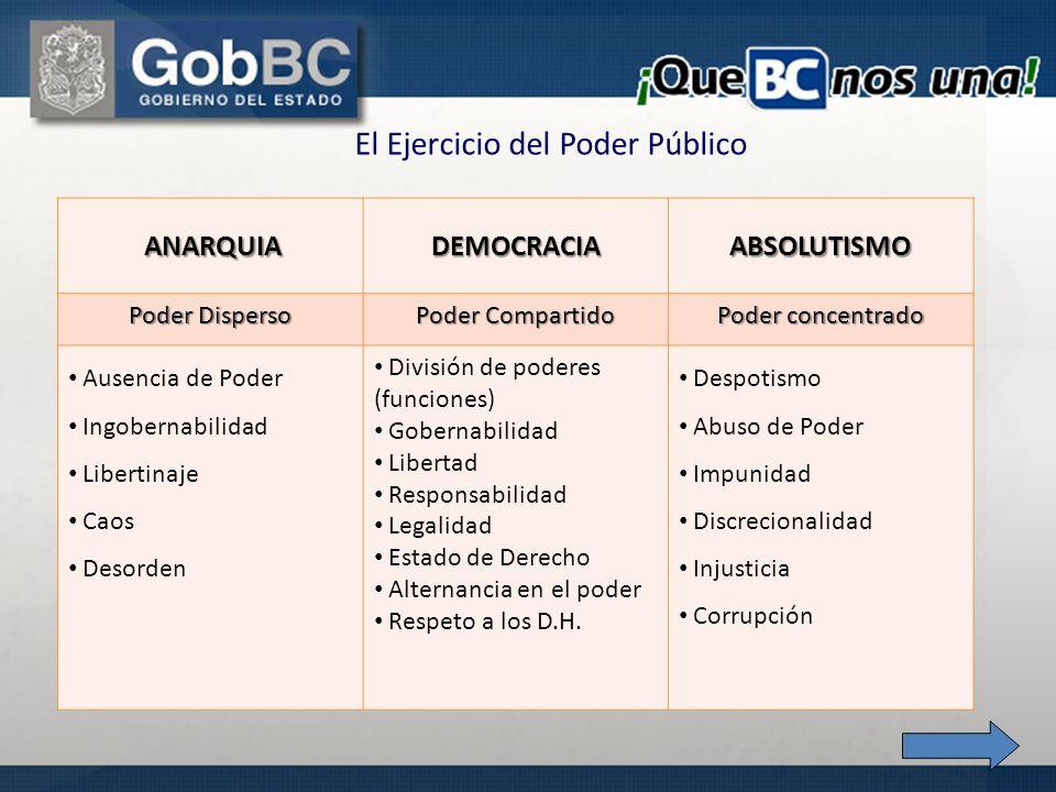 El Ejercicio del Poder Público