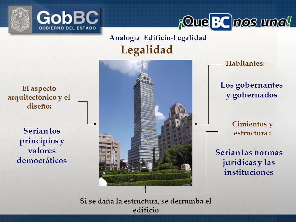 Legalidad Los gobernantes y gobernados