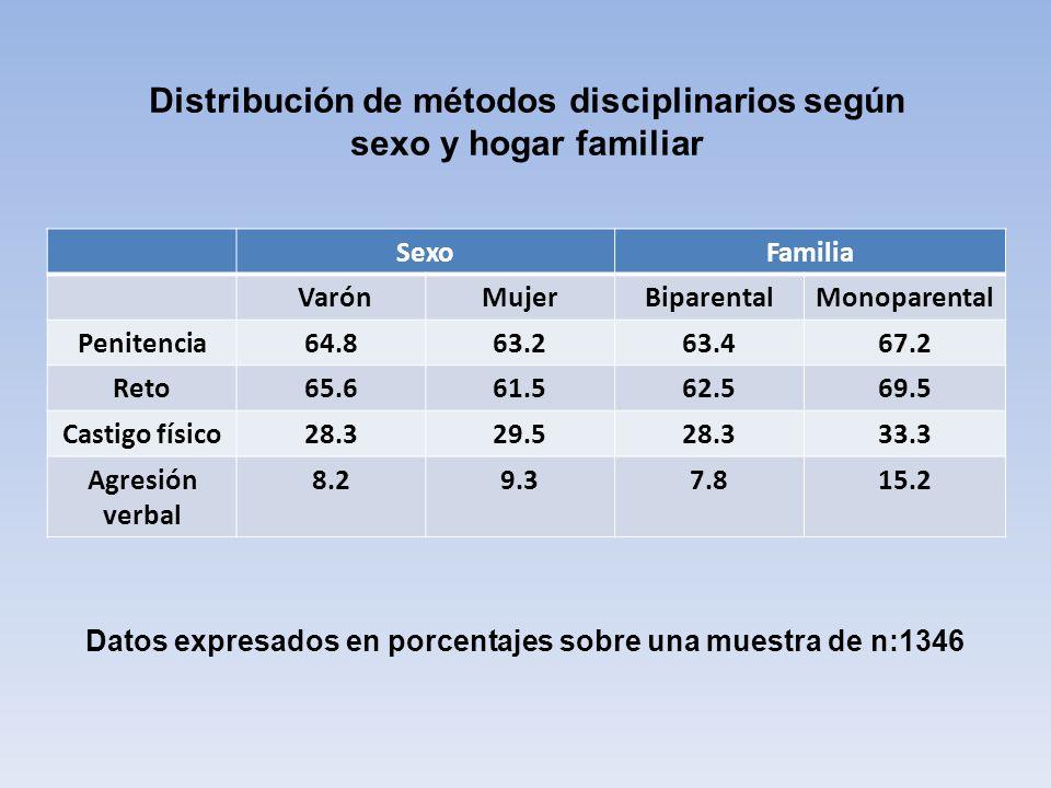 Distribución de métodos disciplinarios según sexo y hogar familiar