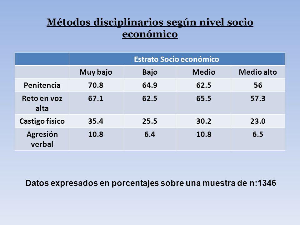 Métodos disciplinarios según nivel socio económico