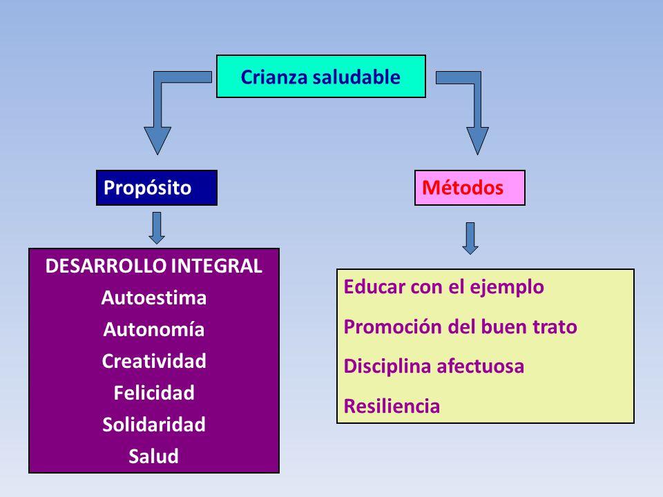 Crianza saludable Propósito. Métodos. DESARROLLO INTEGRAL Autoestima Autonomía Creatividad Felicidad Solidaridad Salud