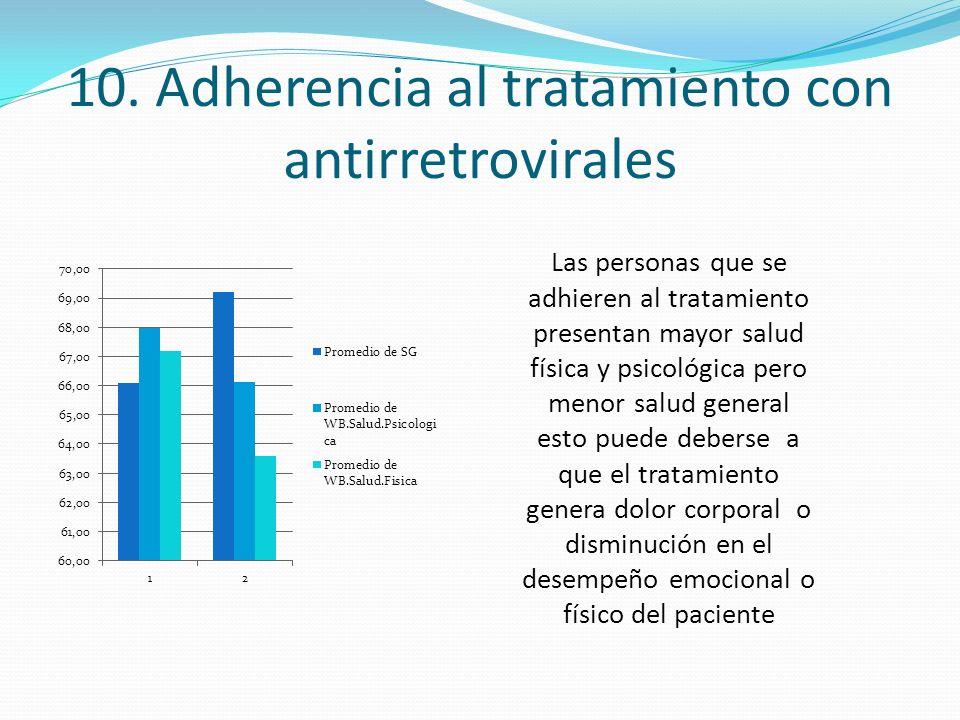 10. Adherencia al tratamiento con antirretrovirales
