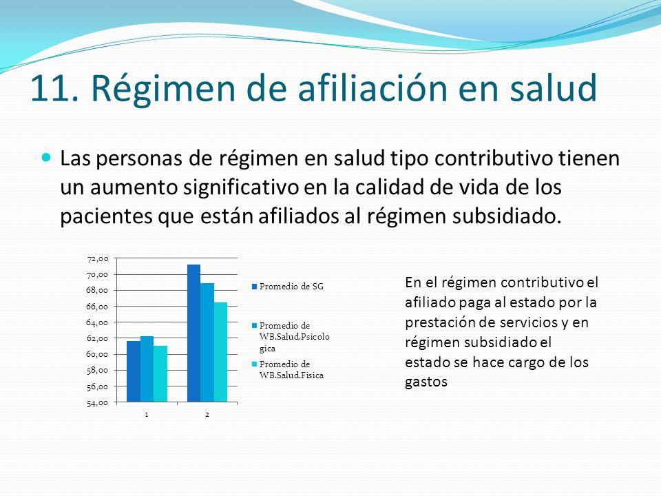11. Régimen de afiliación en salud