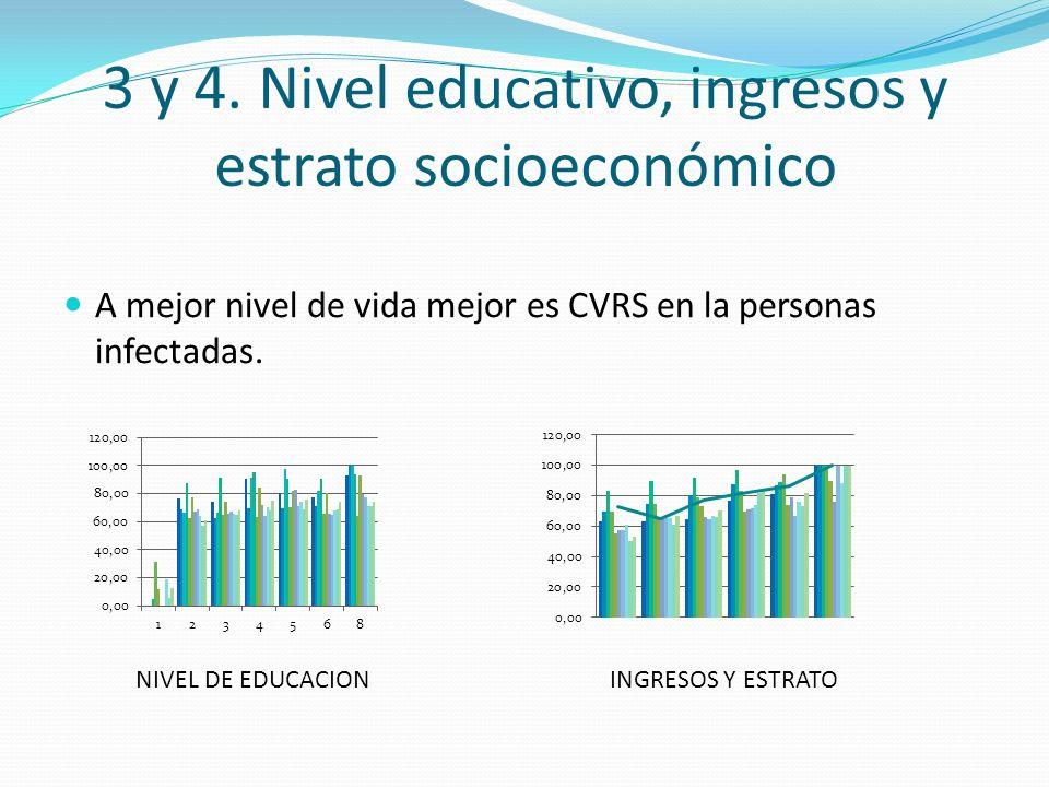 3 y 4. Nivel educativo, ingresos y estrato socioeconómico