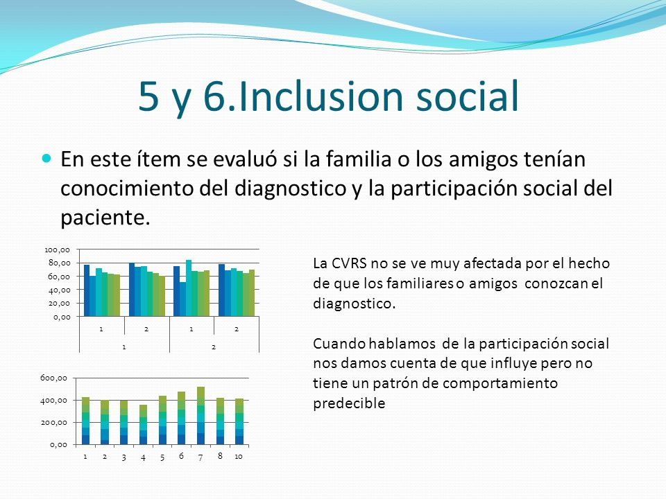 5 y 6.Inclusion social En este ítem se evaluó si la familia o los amigos tenían conocimiento del diagnostico y la participación social del paciente.