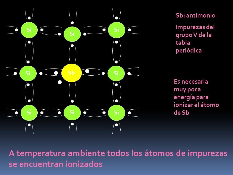 SiSb. Sb: antimonio. Impurezas del grupo V de la tabla periódica. Es necesaria muy poca energía para ionizar el átomo de Sb.