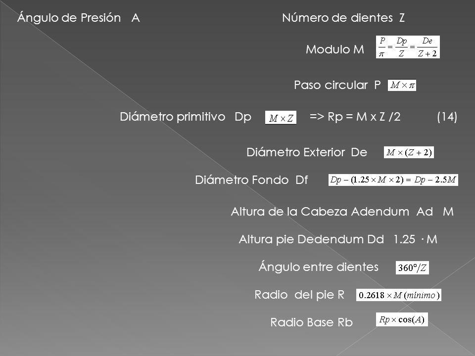 Ángulo de Presión A Número de dientes Z. Modulo M. Paso circular P. Diámetro primitivo Dp.