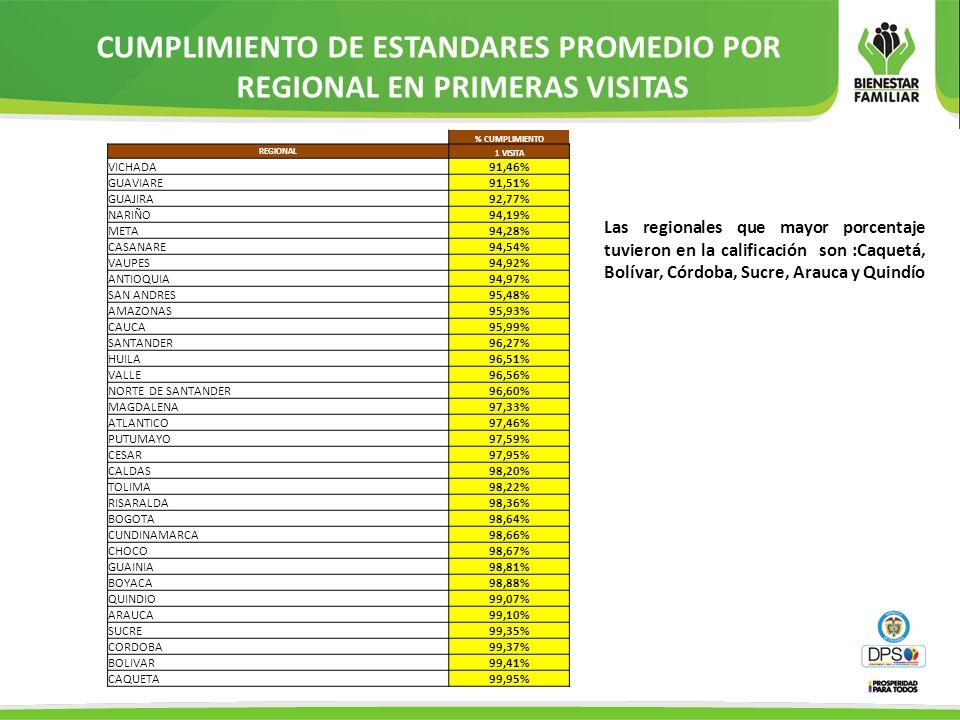 CUMPLIMIENTO DE ESTANDARES PROMEDIO POR REGIONAL EN PRIMERAS VISITAS