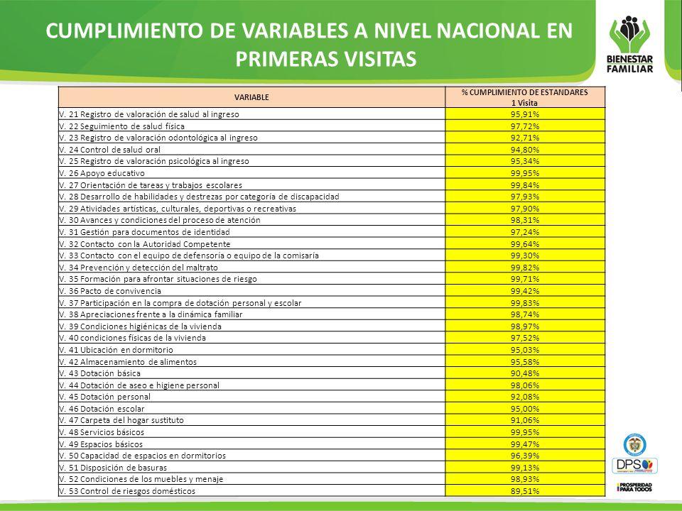 CUMPLIMIENTO DE VARIABLES A NIVEL NACIONAL EN PRIMERAS VISITAS
