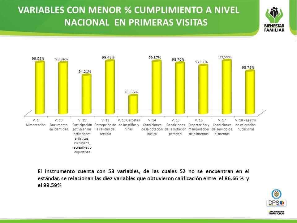 VARIABLES CON MENOR % CUMPLIMIENTO A NIVEL NACIONAL EN PRIMERAS VISITAS