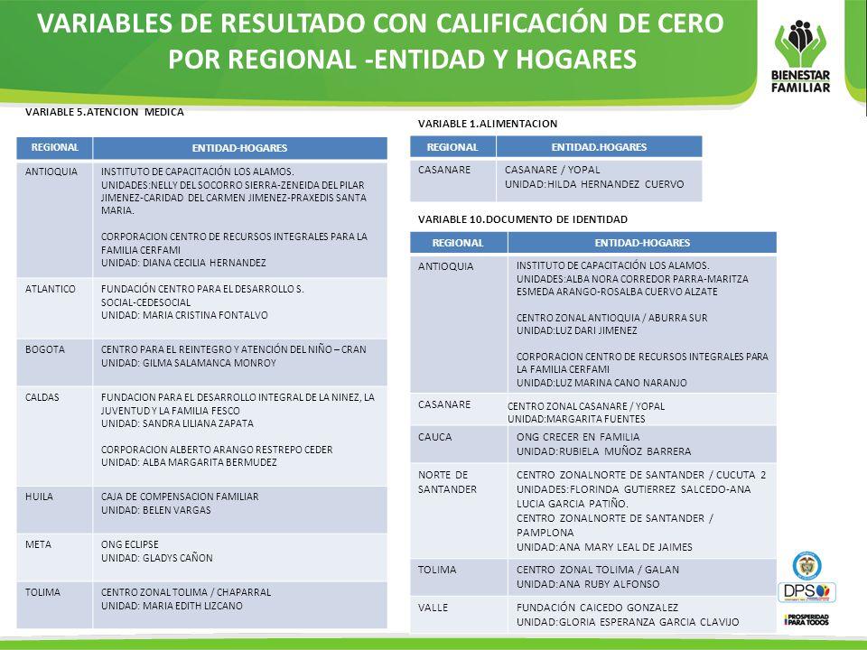 VARIABLES DE RESULTADO CON CALIFICACIÓN DE CERO POR REGIONAL -ENTIDAD Y HOGARES
