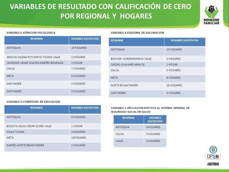 VARIABLES DE RESULTADO CON CALIFICACIÓN DE CERO POR REGIONAL Y HOGARES