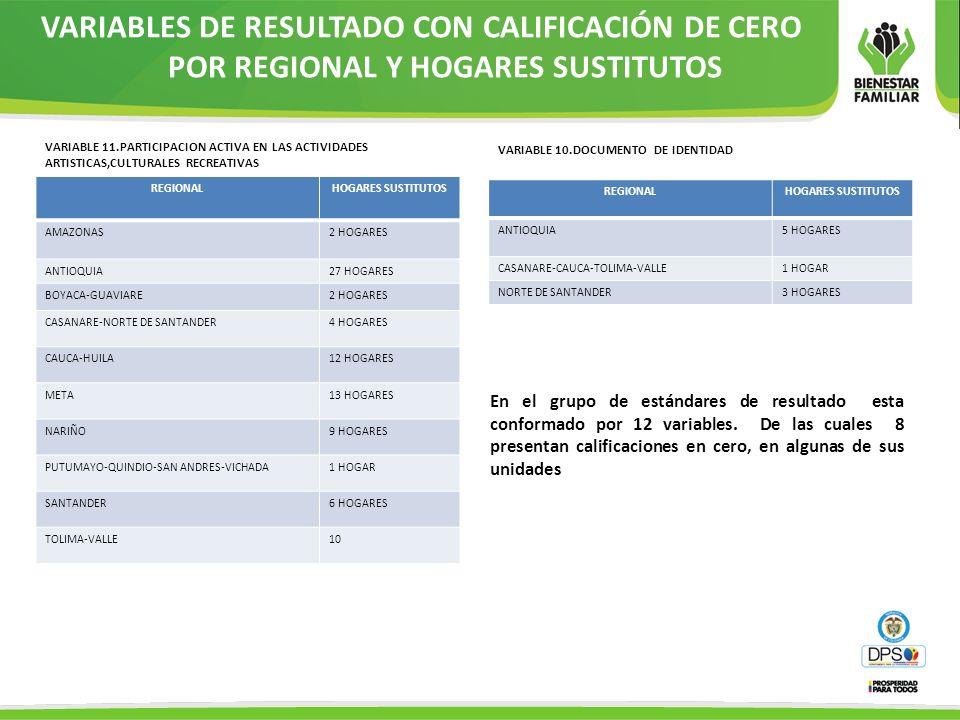 VARIABLES DE RESULTADO CON CALIFICACIÓN DE CERO POR REGIONAL Y HOGARES SUSTITUTOS