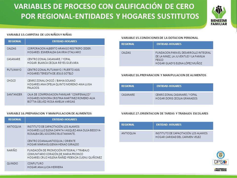 VARIABLES DE PROCESO CON CALIFICACIÓN DE CERO POR REGIONAL-ENTIDADES Y HOGARES SUSTITUTOS