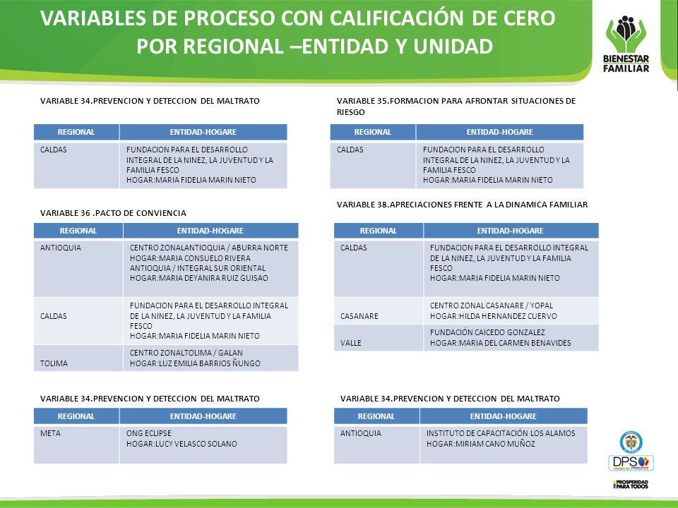 VARIABLES DE PROCESO CON CALIFICACIÓN DE CERO POR REGIONAL –ENTIDAD Y UNIDAD