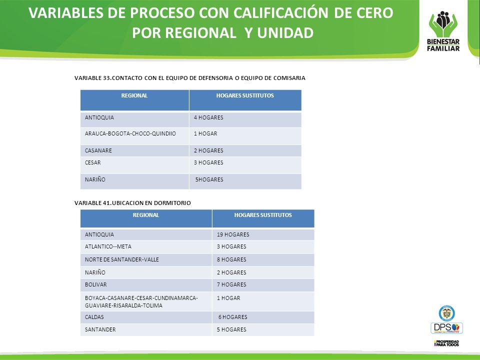 VARIABLES DE PROCESO CON CALIFICACIÓN DE CERO POR REGIONAL Y UNIDAD