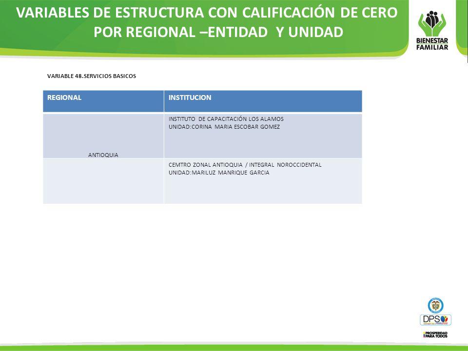 VARIABLES DE ESTRUCTURA CON CALIFICACIÓN DE CERO POR REGIONAL –ENTIDAD Y UNIDAD