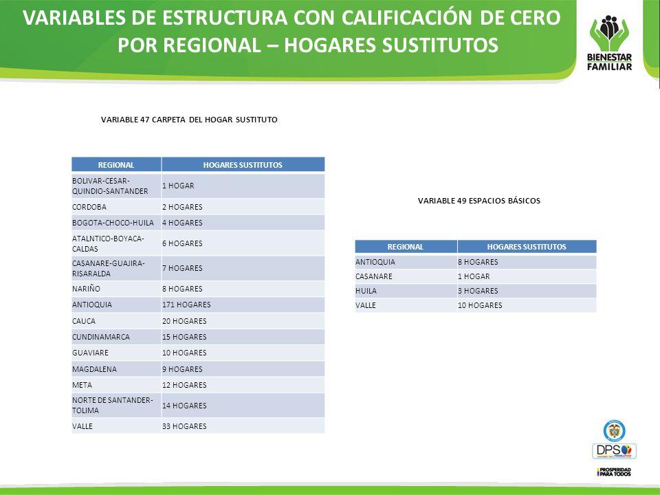 VARIABLES DE ESTRUCTURA CON CALIFICACIÓN DE CERO POR REGIONAL – HOGARES SUSTITUTOS