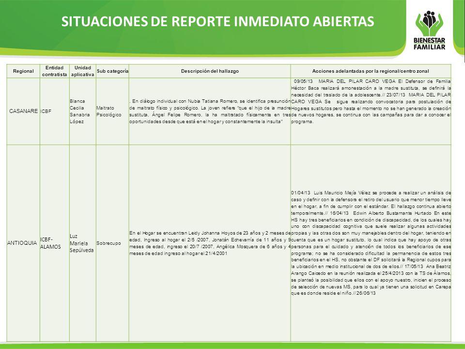 SITUACIONES DE REPORTE INMEDIATO ABIERTAS