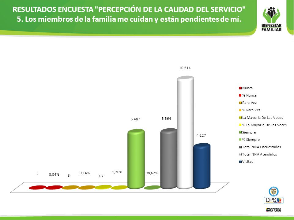 RESULTADOS ENCUESTA PERCEPCIÓN DE LA CALIDAD DEL SERVICIO