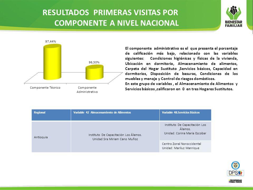 RESULTADOS PRIMERAS VISITAS POR COMPONENTE A NIVEL NACIONAL