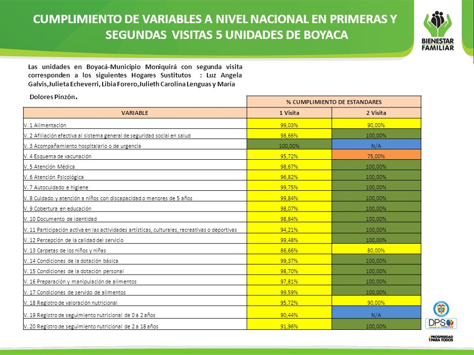 % CUMPLIMIENTO DE ESTANDARES